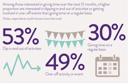 Time Well Spent NCVO Survey graphic flexible volunteering